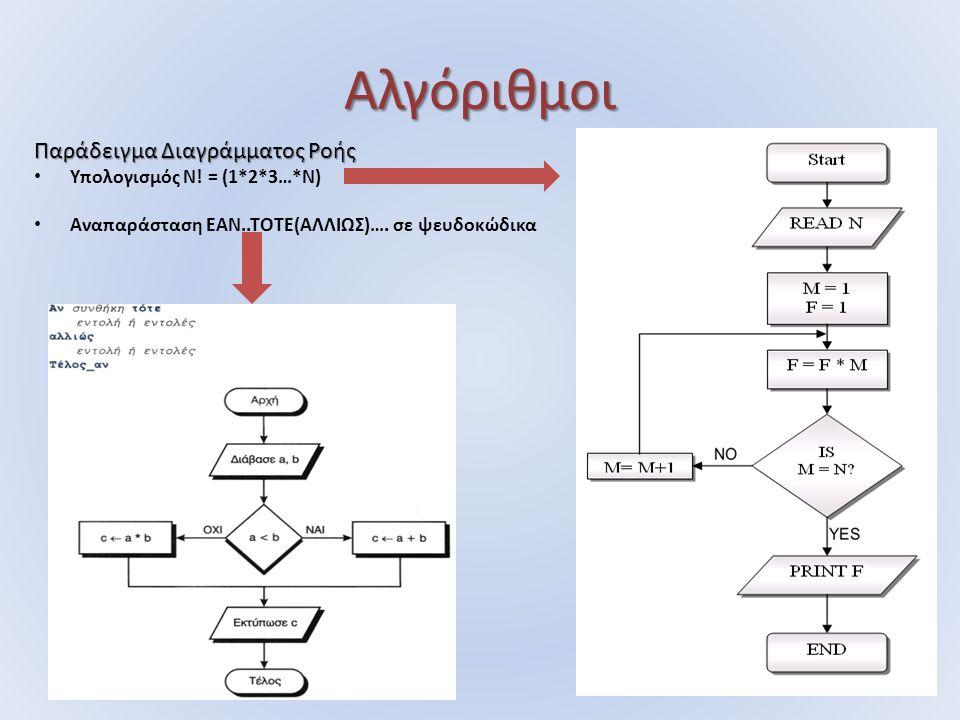 Αλγόριθμοι Παράδειγμα Διαγράμματος Ροής Υπολογισμός N! = (1*2*3…*N) Αναπαράσταση ΕΑΝ..ΤΟΤΕ(ΑΛΛΙΩΣ)…. σε ψευδοκώδικα