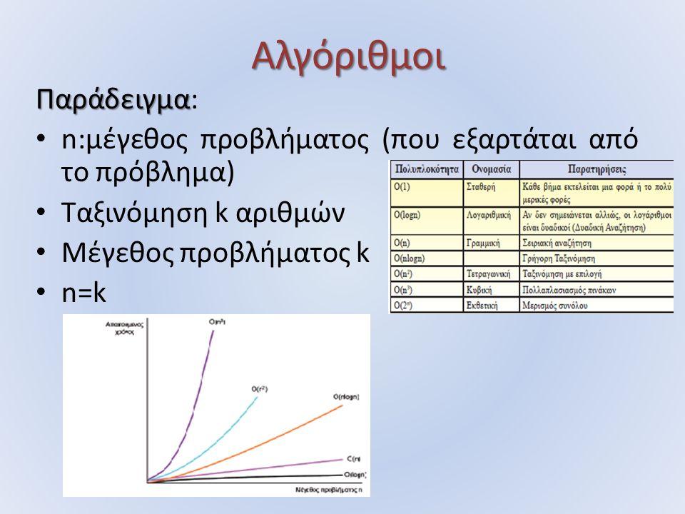 Αλγόριθμοι Παράδειγμα Παράδειγμα: n:μέγεθος προβλήματος (που εξαρτάται από το πρόβλημα) Ταξινόμηση k αριθμών Μέγεθος προβλήματος k n=k