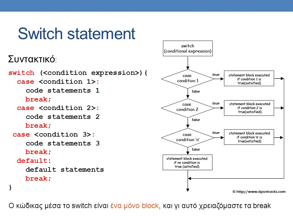 Switch statement Συντακτικό : switch ( ){ case : code statements 1 break; case : code statements 2 break; case : code statements 3 break; default: def