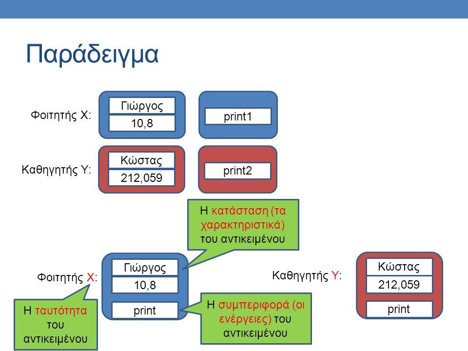 Παράδειγμα Φοιτητής Χ: 10,8 Γιώργος print1 Καθηγητής Υ: 212,059 Κώστας print2 Φοιτητής Χ: 10,8 Γιώργος print Καθηγητής Υ: 212,059 Κώστας print Η ταυτότητα του αντικειμένου Η κατάσταση (τα χαρακτηριστικά) του αντικειμένου Η συμπεριφορά (οι ενέργειες) του αντικειμένου
