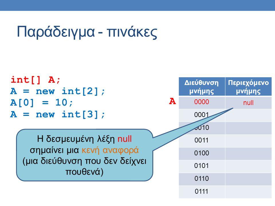 Παράδειγμα - πινάκες int[] A; A = new int[2]; A[0] = 10; A = new int[3]; Διεύθυνση μνήμης Περιεχόμενο μνήμης 0000 null 0001 0010 0011 0100 0101 0110 0