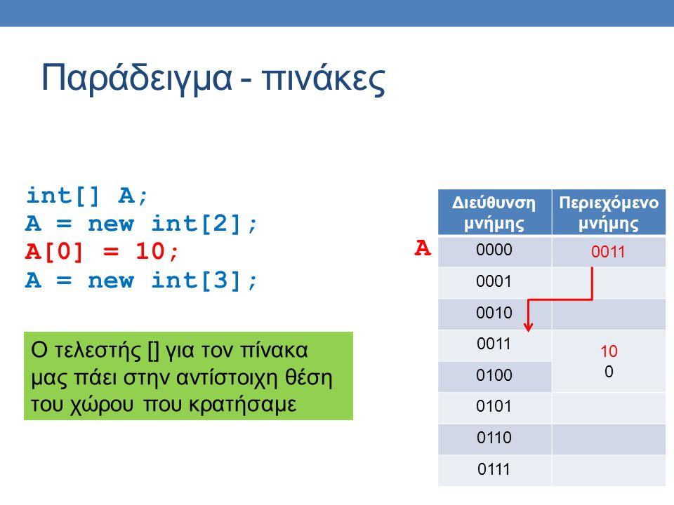 Παράδειγμα - πινάκες int[] A; A = new int[2]; A[0] = 10; A = new int[3]; Διεύθυνση μνήμης Περιεχόμενο μνήμης 0000 0011 0001 0010 0011 10 0 0100 0101 0
