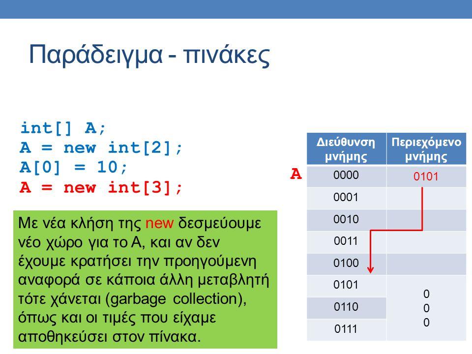 Παράδειγμα - πινάκες int[] A; A = new int[2]; A[0] = 10; A = new int[3]; Διεύθυνση μνήμης Περιεχόμενο μνήμης 0000 0101 0001 0010 0011 0100 0101 000000