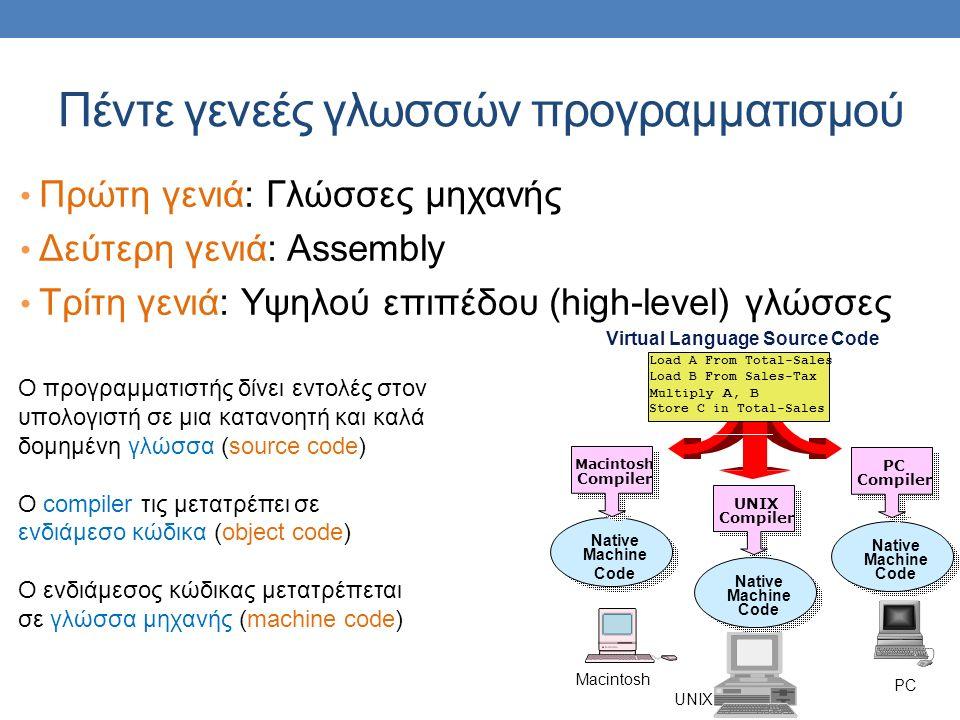 Πέντε γενεές γλωσσών προγραμματισμού Πρώτη γενιά: Γλώσσες μηχανής Δεύτερη γενιά: Assembly Τρίτη γενιά: Υψηλού επιπέδου (high-level) γλώσσες Ο προγραμματιστής δίνει εντολές στον υπολογιστή σε μια κατανοητή και καλά δομημένη γλώσσα (source code) Ο compiler τις μετατρέπει σε ενδιάμεσο κώδικα (object code) Ο ενδιάμεσος κώδικας μετατρέπεται σε γλώσσα μηχανής (machine code) Native Machine Code Macintosh Compiler UNIX Compiler Native Machine Code PC Compiler Macintosh UNIX PC Native Machine Code Load A From Total-Sales Load B From Sales-Tax Multiply A, B Store C in Total-Sales Virtual Language Source Code