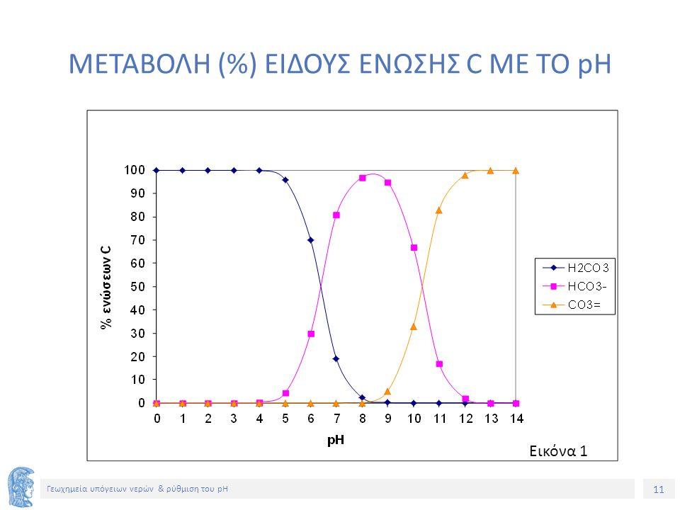 11 Γεωχημεία υπόγειων νερών & ρύθμιση του pH ΜΕΤΑΒΟΛΗ (%) ΕΙΔΟΥΣ ΕΝΩΣΗΣ C ΜΕ ΤΟ pH Εικόνα 1