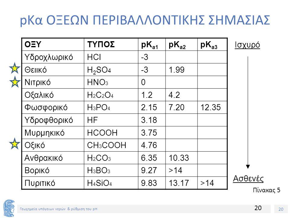 20 Γεωχημεία υπόγειων νερών & ρύθμιση του pH pKα ΟΞΕΩΝ ΠΕΡΙΒΑΛΛΟΝΤΙΚΗΣ ΣΗΜΑΣΙΑΣ 20 ΟΞΥΤΥΠΟΣpK a1 pK a2 pK a3 ΥδροχλωρικόHCl-3 ΘειικόH 2 SO 4 -31.99 ΝιτρικόHNO 3 0 ΟξαλικόH2C2O4H2C2O4 1.24.2 ΦωσφορικόH 3 PO 4 2.157.2012.35 ΥδροφθορικόHF3.18 ΜυρμηκικόHCOOH3.75 ΟξικόCH 3 COOH4.76 ΑνθρακικόH 2 CO 3 6.3510.33 ΒορικόH 3 BO 3 9.27>14 ΠυριτικόH 4 SiO 4 9.8313.17>14 Ισχυρό Ασθενές Πίνακας 5