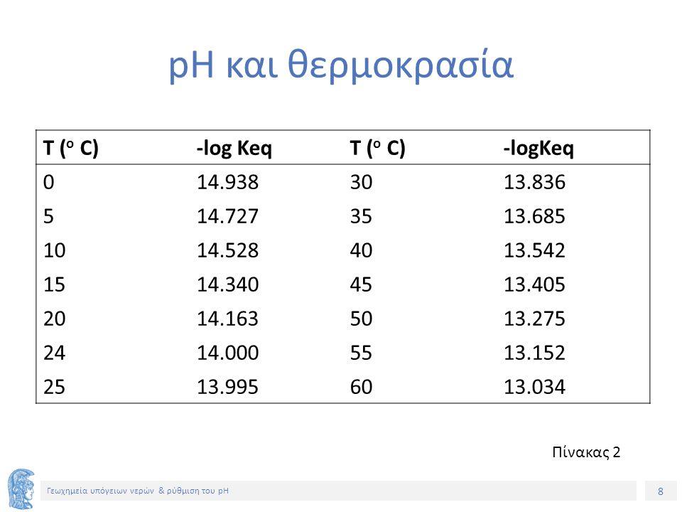 8 Γεωχημεία υπόγειων νερών & ρύθμιση του pH pH και θερμοκρασία Πίνακας 2 T ( o C)-log KeqT ( o C)-logKeq 014.9383013.836 514.7273513.685 1014.5284013.542 1514.3404513.405 2014.1635013.275 2414.0005513.152 2513.9956013.034