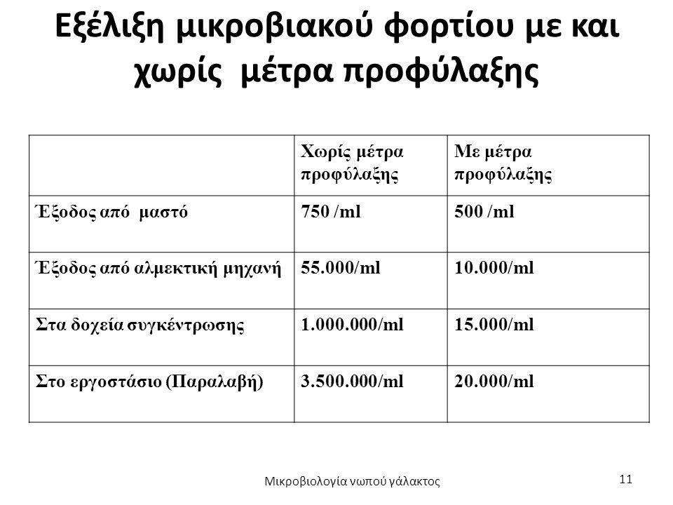 Εξέλιξη μικροβιακού φορτίου με και χωρίς μέτρα προφύλαξης Χωρίς μέτρα προφύλαξης Με μέτρα προφύλαξης Έξοδος από μαστό750 /ml500 /ml Έξοδος από αλμεκτι
