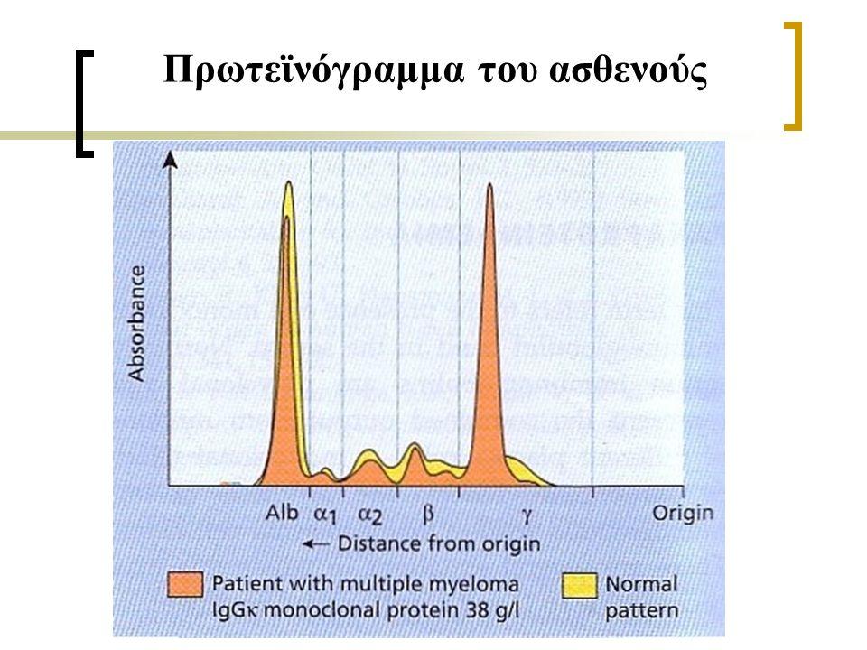 Πρωτεϊνόγραμμα του ασθενούς