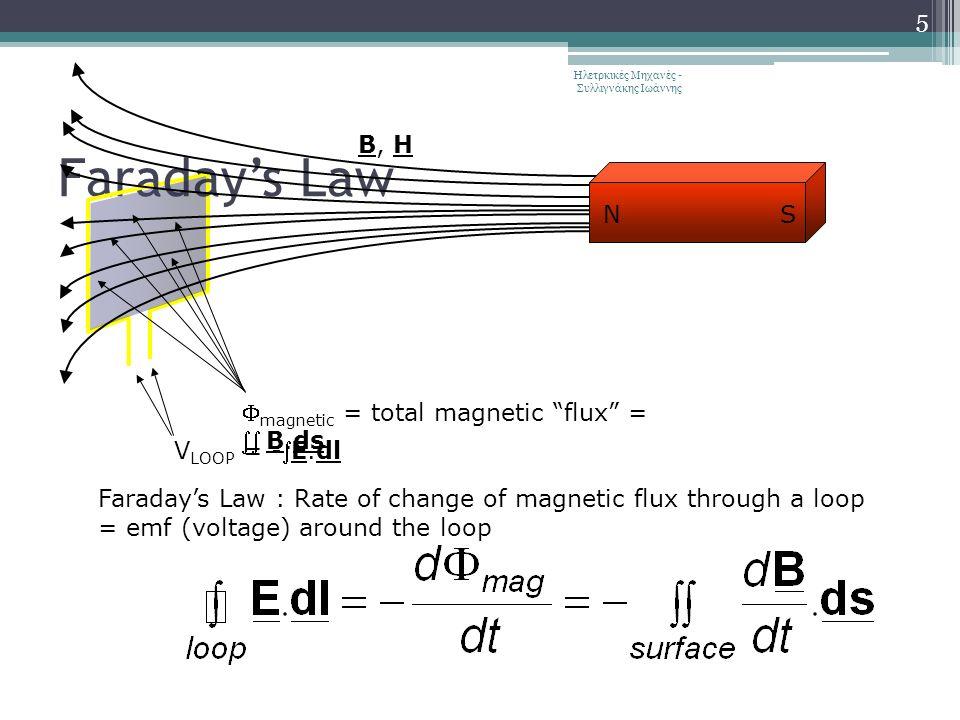 Faraday's Law Ηλετρκικές Μηχανές - Συλλιγνάκης Ιωάννης 5 V LOOP = -E.dl  magnetic = total magnetic flux = B.ds Faraday's Law : Rate of change of magnetic flux through a loop = emf (voltage) around the loop B, H NS