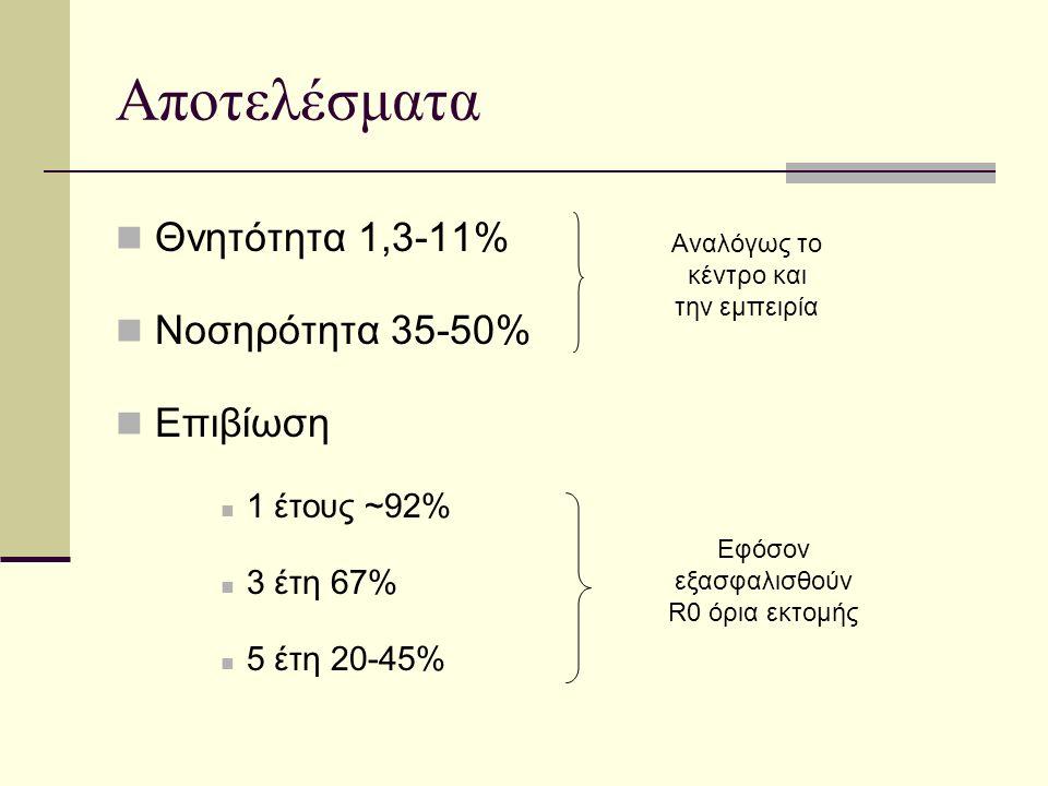 Αποτελέσματα Θνητότητα 1,3-11% Νοσηρότητα 35-50% Επιβίωση 1 έτους ~92% 3 έτη 67% 5 έτη 20-45% Αναλόγως το κέντρο και την εμπειρία Εφόσον εξασφαλισθούν R0 όρια εκτομής
