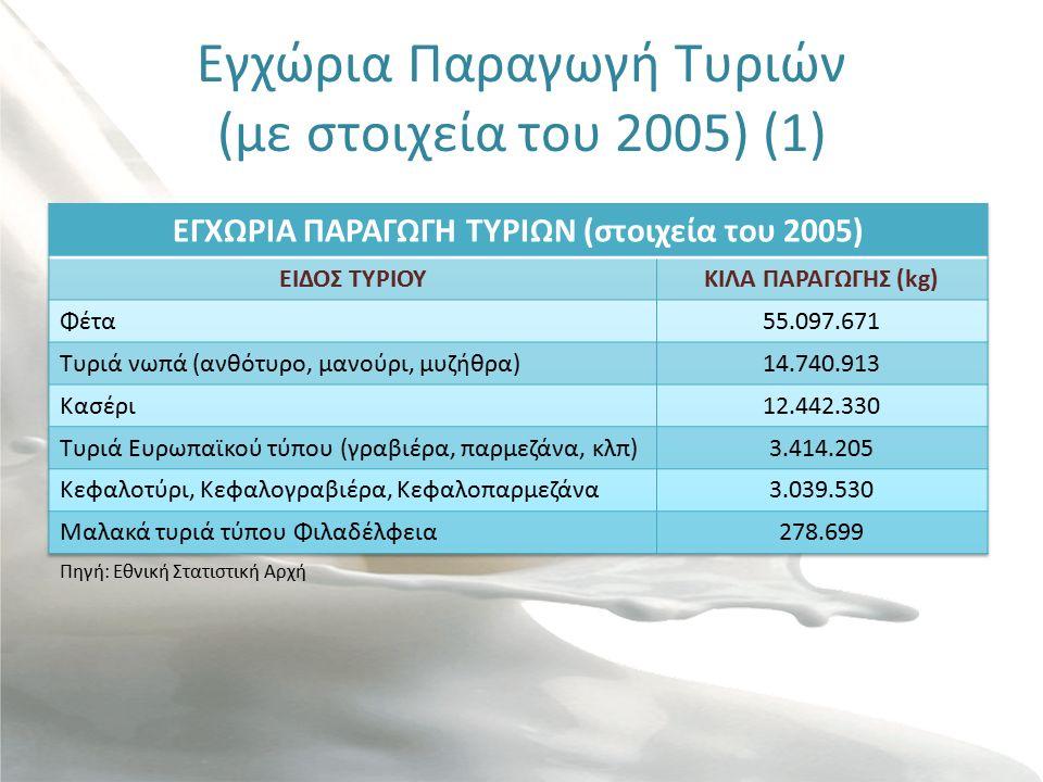 Εγχώρια Παραγωγή Τυριών (με στοιχεία του 2005) (1) Πηγή: Εθνική Στατιστική Αρχή