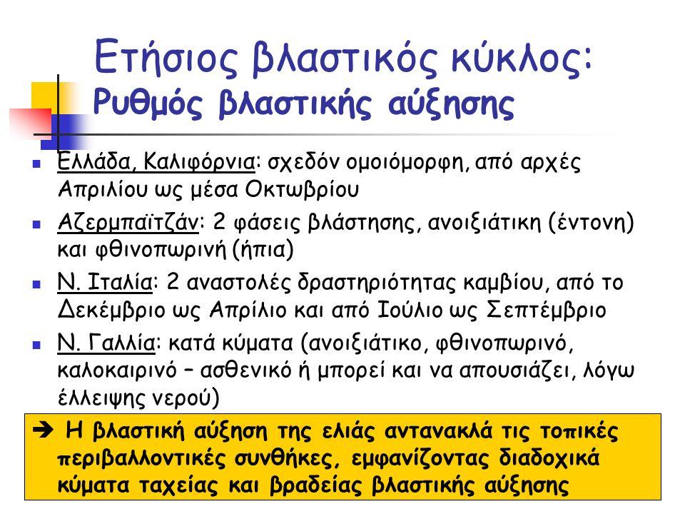 Ελλάδα, Καλιφόρνια: σχεδόν ομοιόμορφη, από αρχές Απριλίου ως μέσα Οκτωβρίου Αζερμπαϊτζάν: 2 φάσεις βλάστησης, ανοιξιάτικη (έντονη) και φθινοπωρινή (ήπ