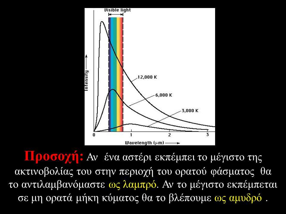 Προσοχή: Αν ένα αστέρι εκπέμπει το μέγιστο της ακτινοβολίας του στην περιοχή του ορατού φάσματος θα το αντιλαμβανόμαστε ως λαμπρό. Αν το μέγιστο εκπέμ