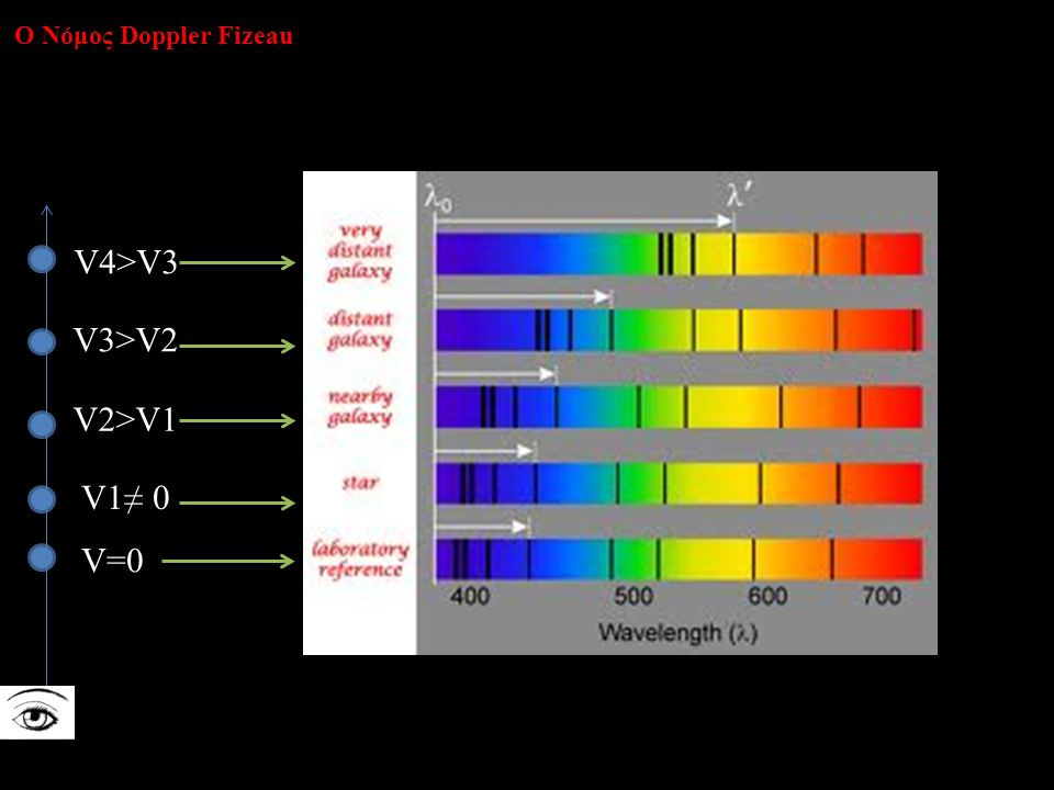 V=0 V1≠ 0 V2>V1 V3>V2 V4>V3 Ο Νόμος Doppler Fizeau