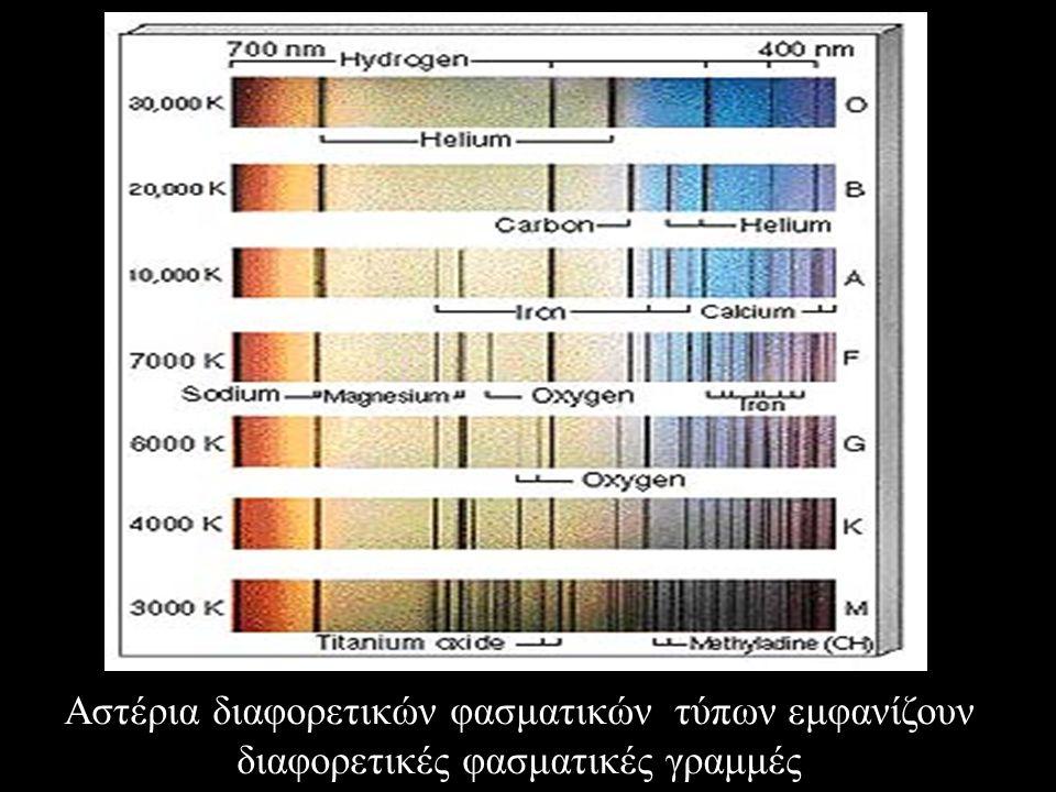 Αστέρια διαφορετικών φασματικών τύπων εμφανίζουν διαφορετικές φασματικές γραμμές