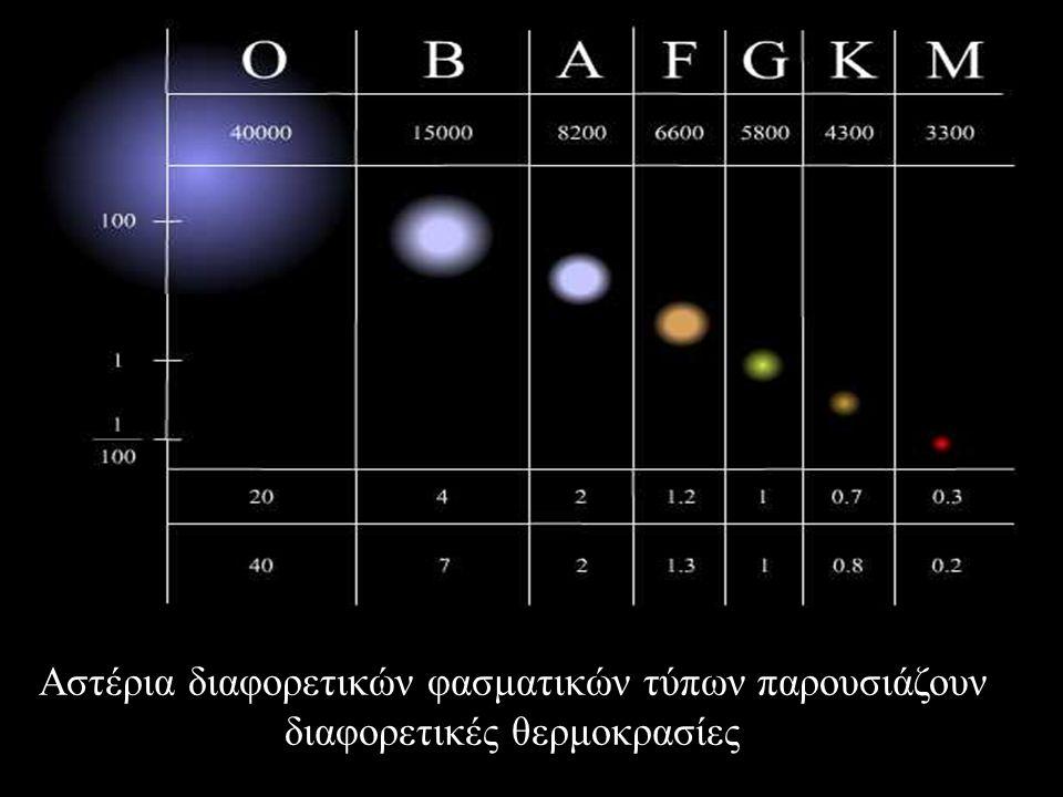 Αστέρια διαφορετικών φασματικών τύπων παρουσιάζουν διαφορετικές θερμοκρασίες
