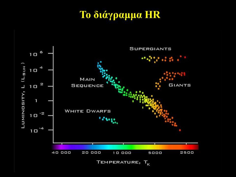 Το διάγραμμα HR