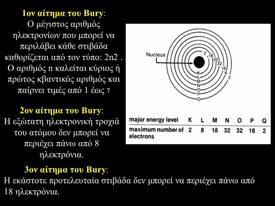 1ον αίτημα του Bury: O μέγιστος αριθμός ηλεκτρονίων που μπορεί να περιλάβει κάθε στιβάδα καθορίζεται από τον τύπο: 2n2. O αριθμός n καλείται κύριος ή
