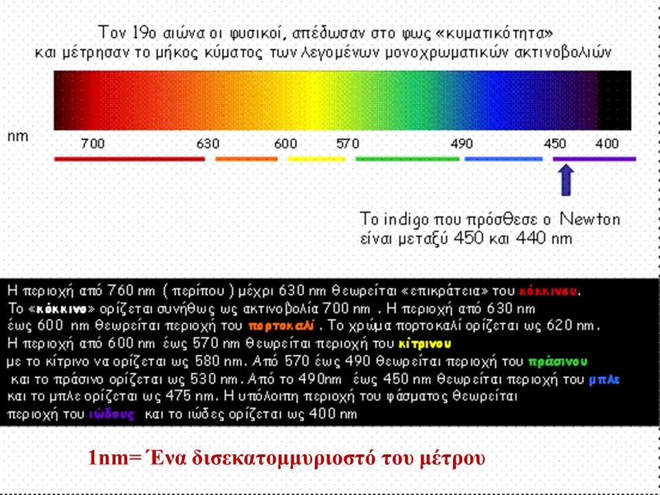1nm= Ένα δισεκατομμυριοστό του μέτρου