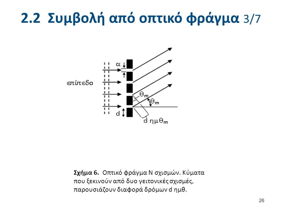 2.2 Συμβολή από οπτικό φράγμα 3/7 26 Σχήμα 6. Οπτικό φράγμα Ν σχισμών.