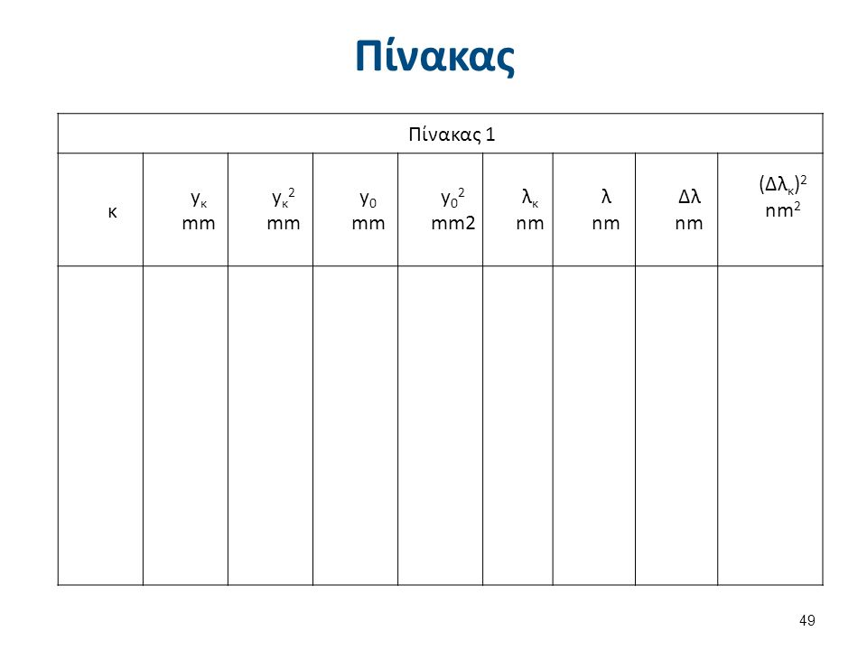 Πίνακας 49 Πίνακας 1 κ y κ mm y κ 2 mm y 0 mm y 0 2 mm2 λ κ nm λ nm Δλ nm (Δλ κ ) 2 nm 2