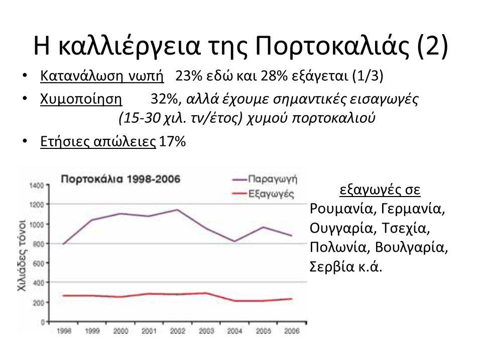 Η καλλιέργεια της Πορτοκαλιάς (2) Κατανάλωση νωπή 23% εδώ και 28% εξάγεται (1/3) Χυμοποίηση 32%, αλλά έχουμε σημαντικές εισαγωγές (15-30 χιλ.