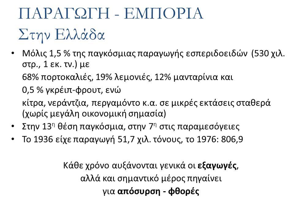 Μόλις 1,5 % της παγκόσμιας παραγωγής εσπεριδοειδών (530 χιλ.