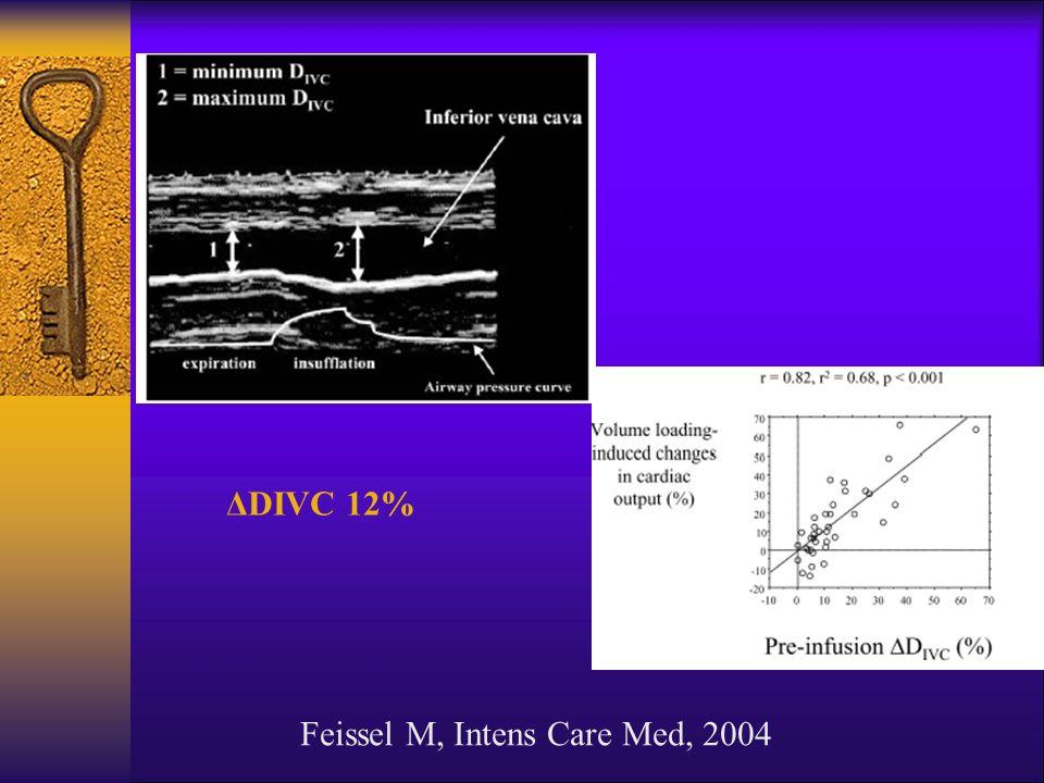 ΔDIVC 12% Feissel M, Intens Care Med, 2004