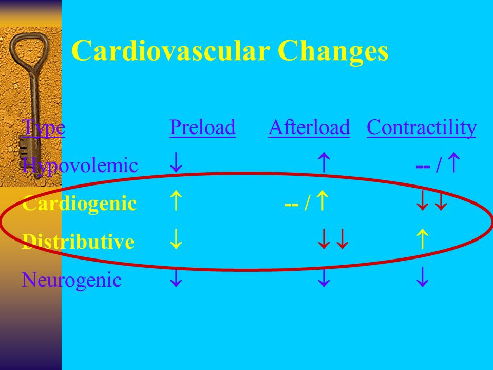 Cardiovascular Changes TypePreloadAfterloadContractility Hypovolemic  -- /  Cardiogenic  -- /   Distributive    Neurogenic 