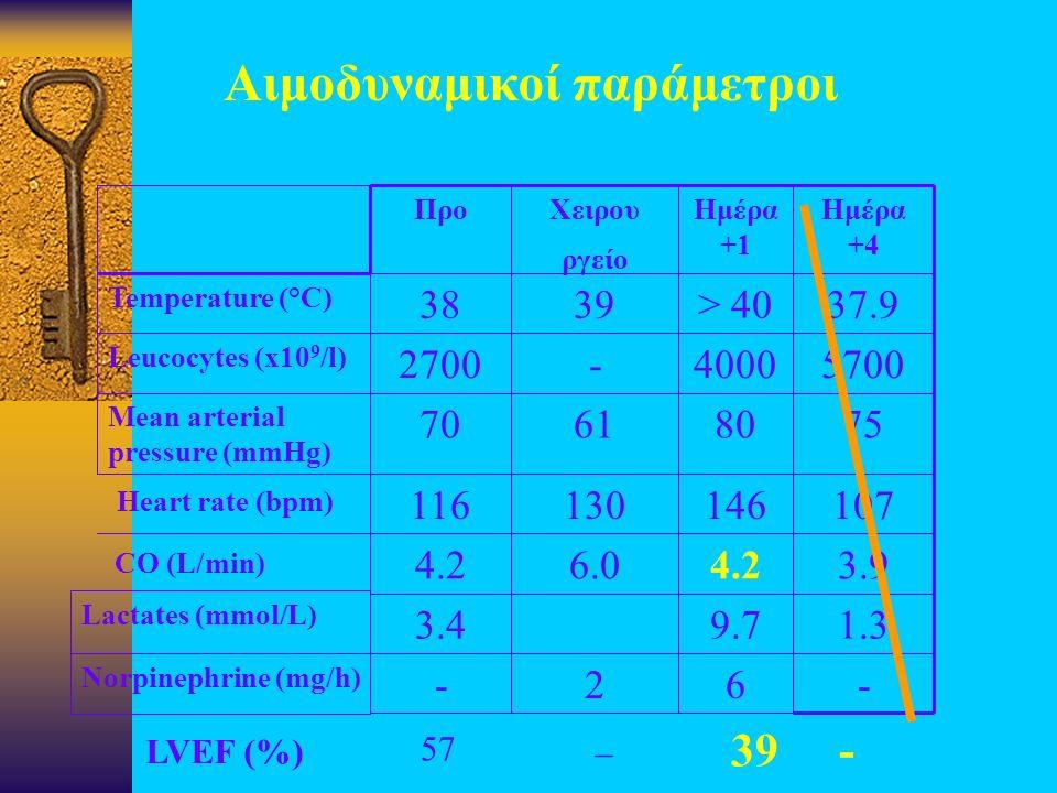 - Norpinephrine (mg/h) 3.4 Lactates (mmol/L) 4.2 116 70 Mean arterial pressure (mmHg) 2700 Leucocytes (x10 9 /l) 38 Temperature (°C) Προ Αιμοδυναμικοί