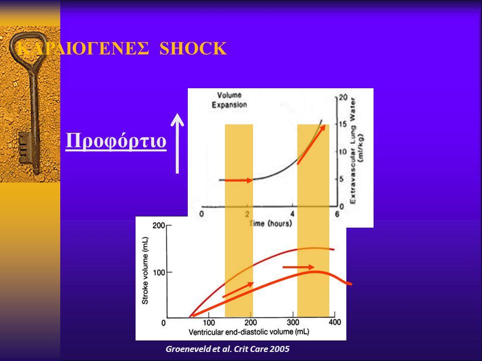 Groeneveld et al. Crit Care 2005 Προφόρτιο ΚΑΡΔΙΟΓΕΝΕΣ SHOCK