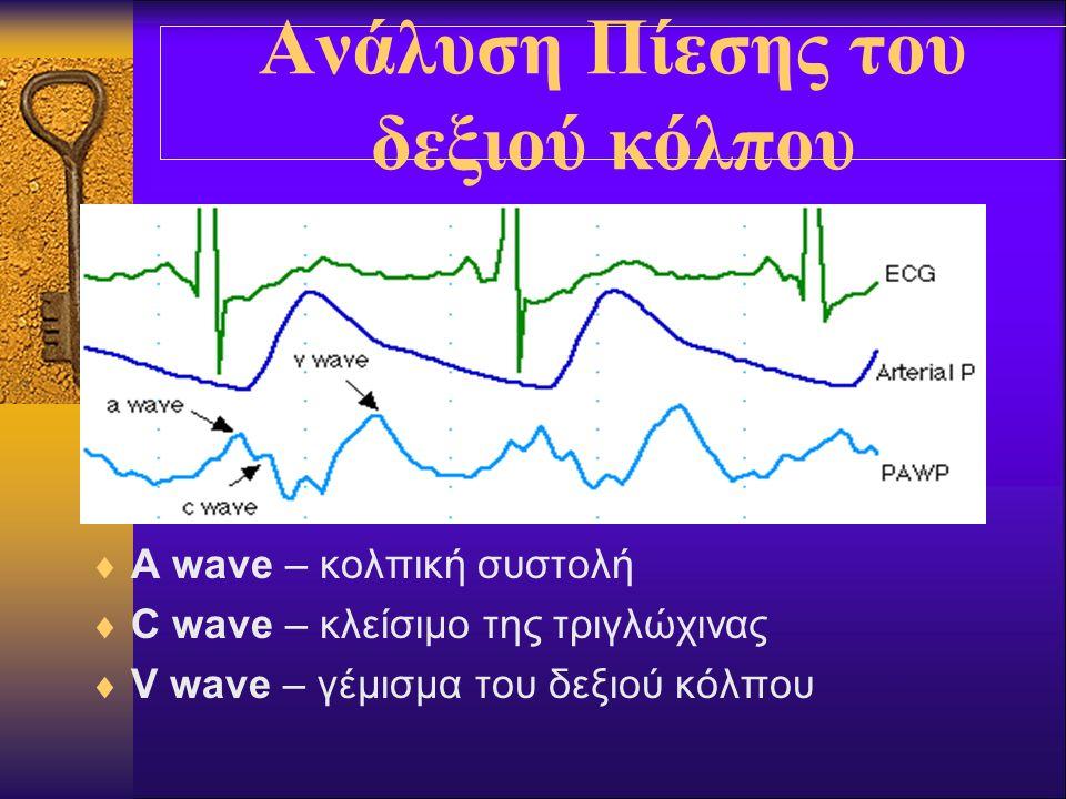 Ανάλυση Πίεσης του δεξιού κόλπου  A wave – κολπική συστολή  C wave – κλείσιμο της τριγλώχινας  V wave – γέμισμα του δεξιού κόλπου