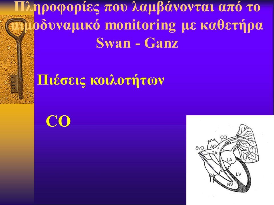 Πληροφορίες που λαμβάνονται από το αιμοδυναμικό monitoring με καθετήρα Swan - Ganz Πιέσεις κοιλοτήτων CO