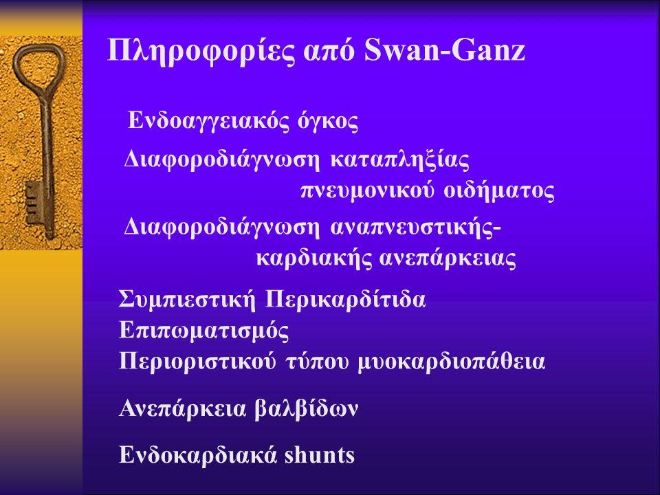 Πληροφορίες από Swan-Ganz Ενδοαγγειακός όγκος Διαφοροδιάγνωση καταπληξίας πνευμονικού οιδήματος Διαφοροδιάγνωση αναπνευστικής- καρδιακής ανεπάρκειας Σ