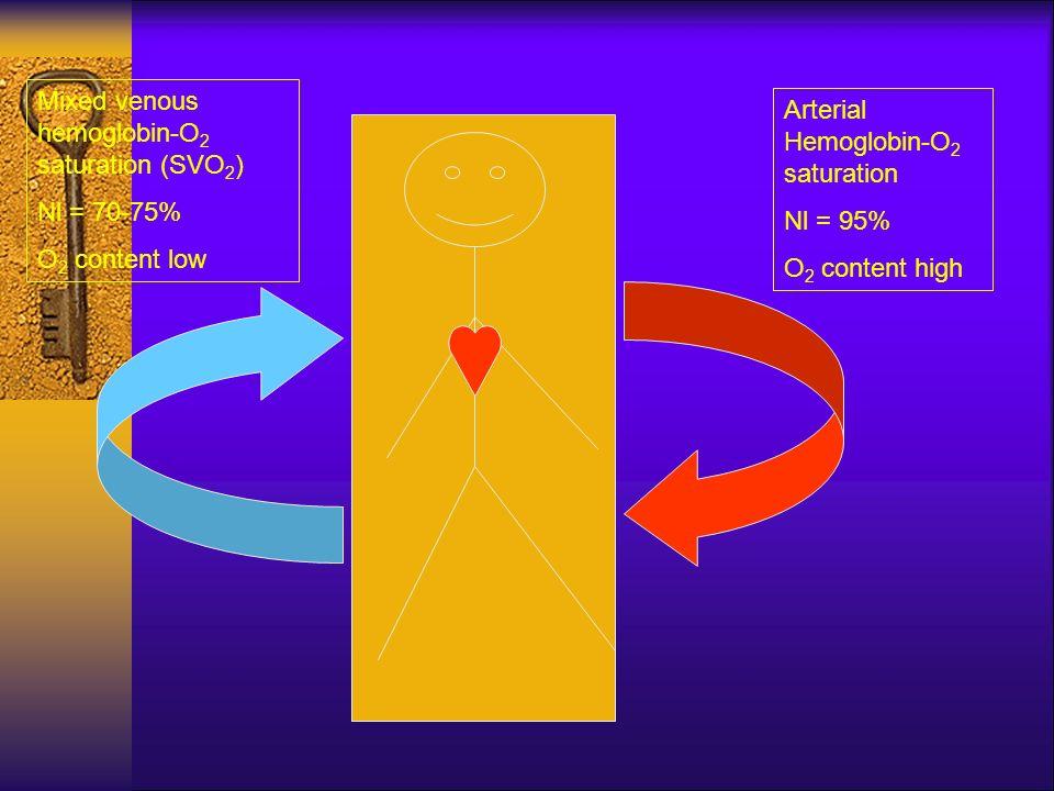 Arterial Hemoglobin-O 2 saturation Nl = 95% O 2 content high Mixed venous hemoglobin-O 2 saturation (SVO 2 ) Nl = 70-75% O 2 content low