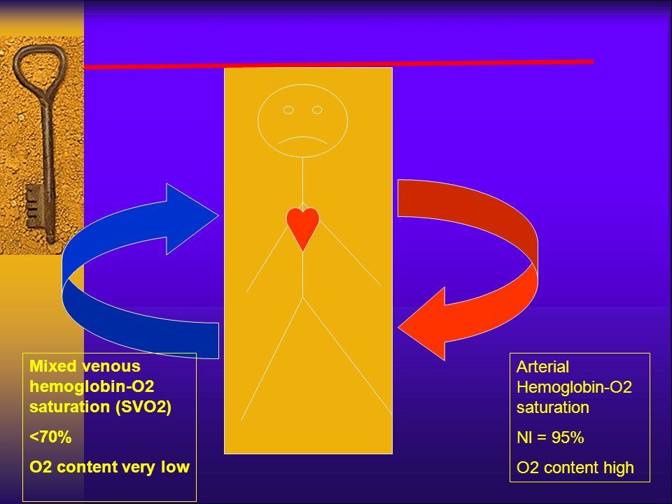 Arterial Hemoglobin-O2 saturation Nl = 95% O2 content high Mixed venous hemoglobin-O2 saturation (SVO2) <70% O2 content very low Flow-dependent O2 Upt