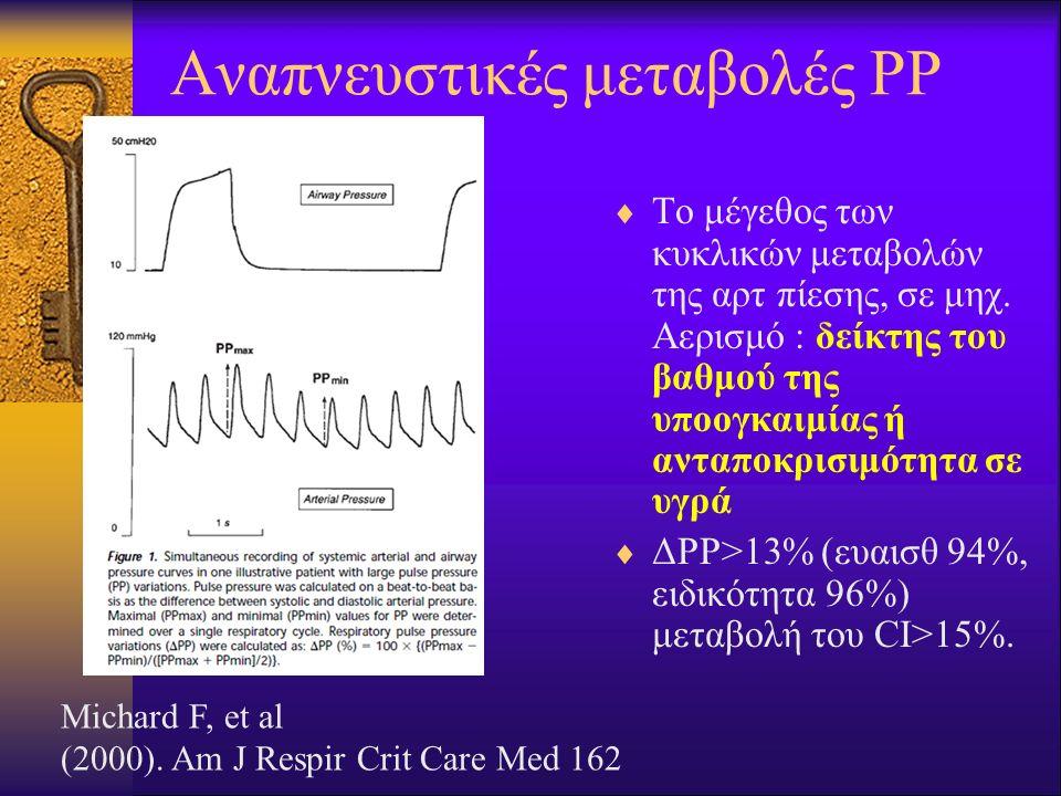 Αναπνευστικές μεταβολές ΡΡ  Το μέγεθος των κυκλικών μεταβολών της αρτ πίεσης, σε μηχ. Αερισμό : δείκτης του βαθμού της υποογκαιμίας ή ανταποκρισιμότη