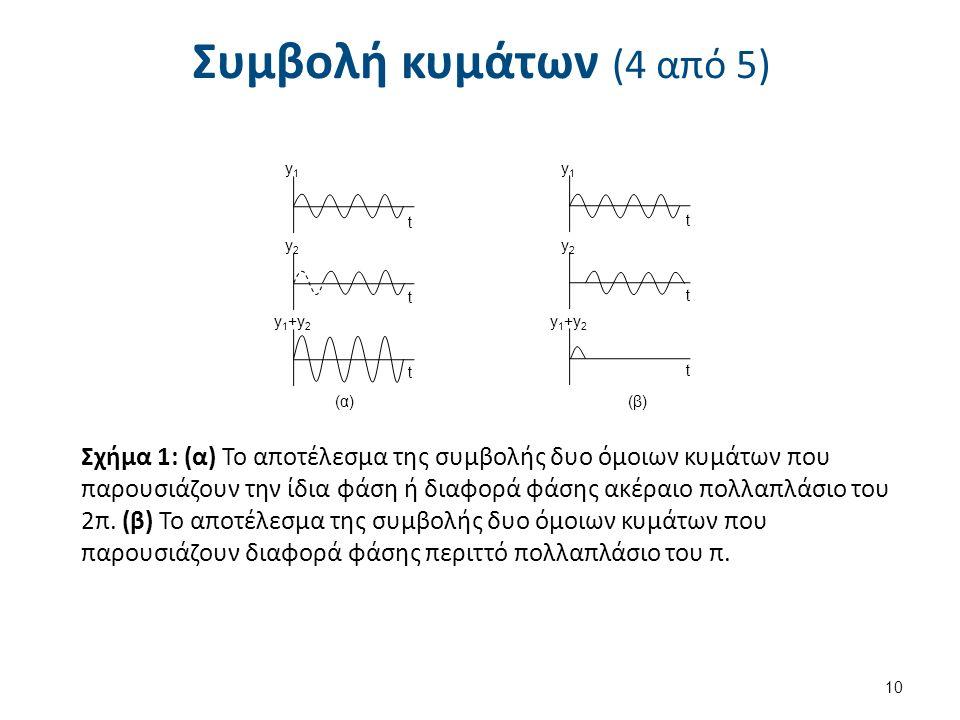 Συμβολή κυμάτων (4 από 5) 10 t y1y1 y2y2 t y 1 +y 2 t t t y1y1 y2y2 t (α)(β) Σχήμα 1: (α) Το αποτέλεσμα της συμβολής δυο όμοιων κυμάτων που παρουσιάζουν την ίδια φάση ή διαφορά φάσης ακέραιο πολλαπλάσιο του 2π.