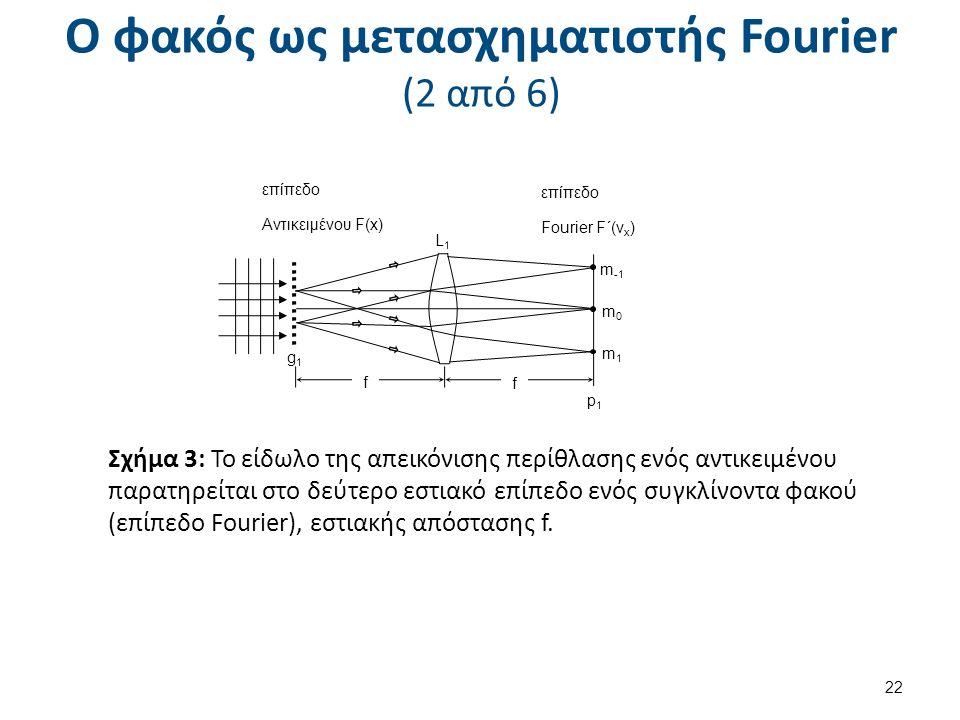 Ο φακός ως μετασχηματιστής Fourier (2 από 6) 22 f f p1p1 g1g1 m1m1 m -1 m0m0 επίπεδο Αντικειμένου F(x) επίπεδο Fourier F΄(ν x ) L1L1 Σχήμα 3: Το είδωλο της απεικόνισης περίθλασης ενός αντικειμένου παρατηρείται στο δεύτερο εστιακό επίπεδο ενός συγκλίνοντα φακού (επίπεδο Fourier), εστιακής απόστασης f.