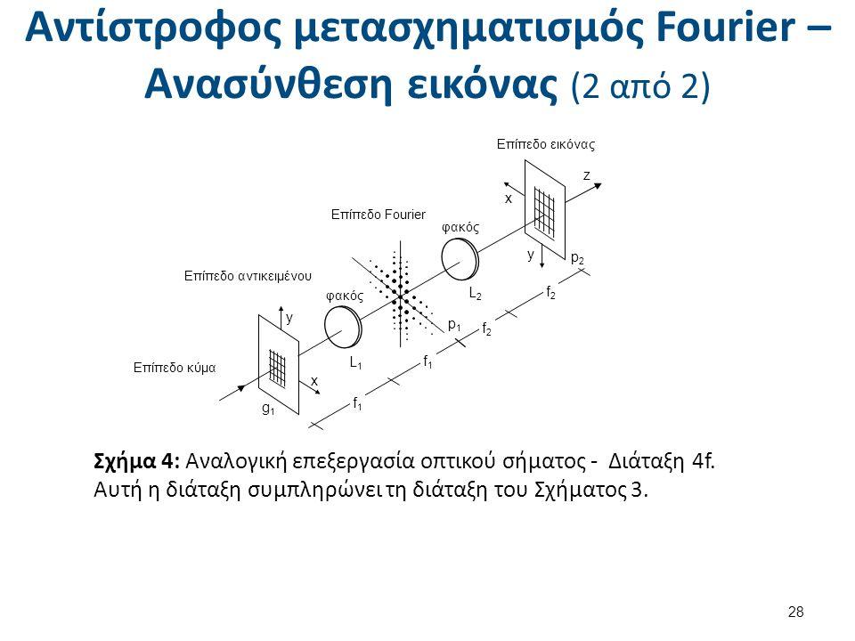 Αντίστροφος μετασχηματισμός Fourier – Ανασύνθεση εικόνας (2 από 2) 28 f1f1 f2f2 f2f2 f1f1 Επίπεδο κύμα Επίπεδο αντικειμένου Επίπεδο Fourier φακός Επίπεδο εικόνας z x y y x g1g1 L1L1 L2L2 p1p1 p2p2 Σχήμα 4: Αναλογική επεξεργασία οπτικού σήματος - Διάταξη 4f.