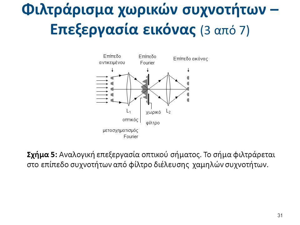 Φιλτράρισμα χωρικών συχνοτήτων – Επεξεργασία εικόνας (3 από 7) 31 Επίπεδο αντικειμένου Επίπεδο Fourier Επίπεδο εικόνας χωρικό φίλτρο L1L1 L2L2 οπτικός μετασχηματισμός Fourier Σχήμα 5: Αναλογική επεξεργασία οπτικού σήματος.