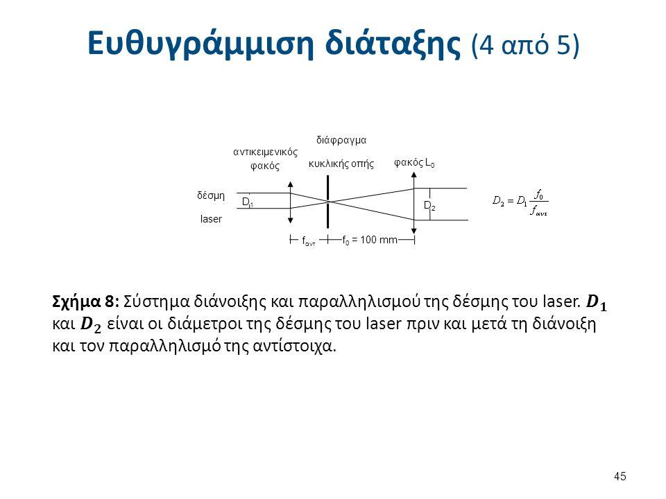 Ευθυγράμμιση διάταξης (4 από 5) 45 αντικειμενικός φακός διάφραγμα κυκλικής οπής φακός L 0 f αντ f 0 = 100 mm D1D1 D2D2 δέσμη laser