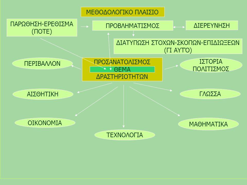 ΜΕΘΟΔΟΛΟΓΙΚΟ ΠΛΑΙΣΙΟ ΠΑΡΩΘΗΣΗ-ΕΡΕΘΙΣΜΑ (ΠΟΤΕ) ΠΡΟΒΛΗΜΑΤΙΣΜΟΣ ΔΙΕΡΕΥΝΗΣΗ ΔΙΑΤΥΠΩΣΗ ΣΤΟΧΩΝ-ΣΚΟΠΩΝ-ΕΠΙΔΙΩΞΕΩΝ (ΓΙ ΑΥΤΌ) ΠΡΟΣΑΝΑΤΟΛΙΣΜΟΣ ΔΡΑΣΤΗΡΙΟΤΗΤΩΝ ΠΕΡΙΒΑΛΛΟΝ ΟΙΚΟΝΟΜΙΑ ΤΕΧΝΟΛΟΓΙΑ ΜΑΘΗΜΑΤΙΚΑ ΓΛΩΣΣΑ ΙΣΤΟΡΙΑ ΠΟΛΙΤΙΣΜΟΣ ΑΙΣΘΗΤΙΚΗ ΘΕΜΑ