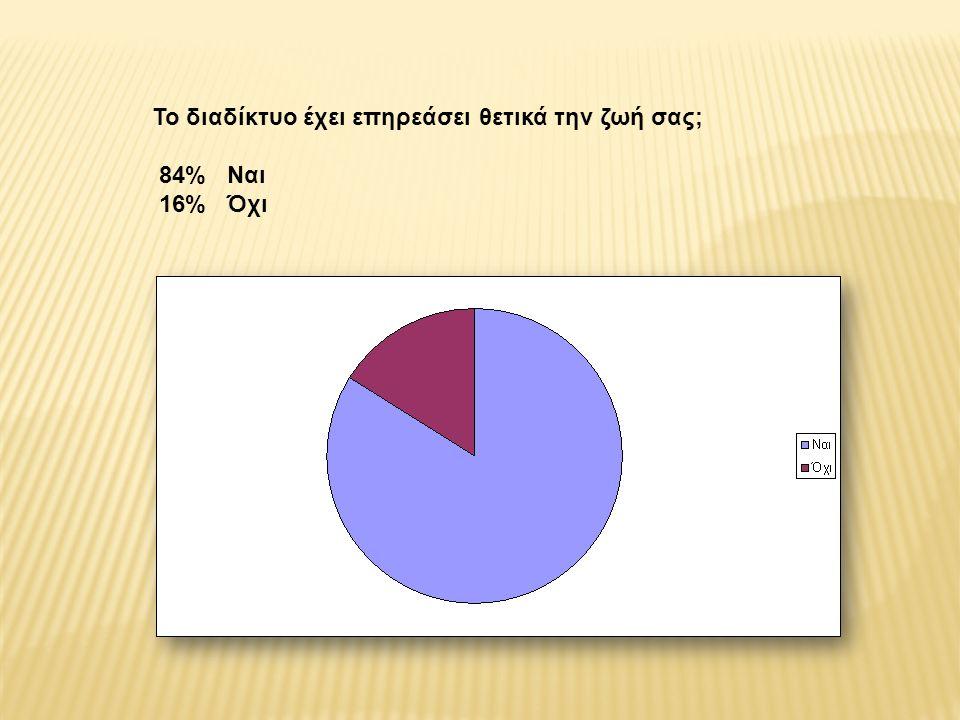 Το διαδίκτυο έχει επηρεάσει θετικά την ζωή σας; 84% Ναι 16% Όχι