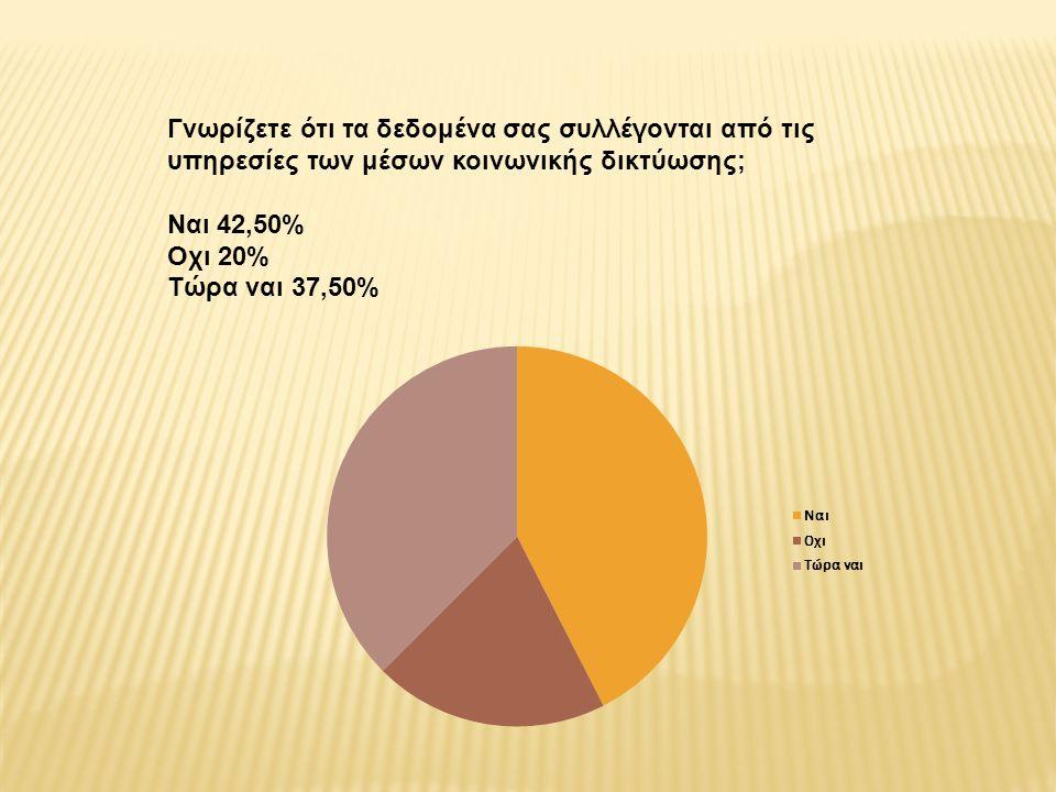 Γνωρίζετε ότι τα δεδομένα σας συλλέγονται από τις υπηρεσίες των μέσων κοινωνικής δικτύωσης; Nαι 42,50% Oχι 20% Τώρα ναι 37,50%