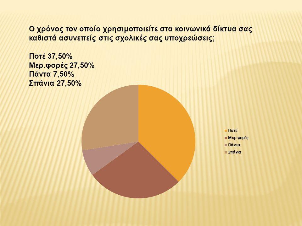 Ο χρόνος τον οποίο χρησιμοποιείτε στα κοινωνικά δίκτυα σας καθιστά ασυνεπείς στις σχολικές σας υποχρεώσεις; Ποτέ 37,50% Μερ.φορές 27,50% Πάντα 7,50% Σπάνια 27,50%
