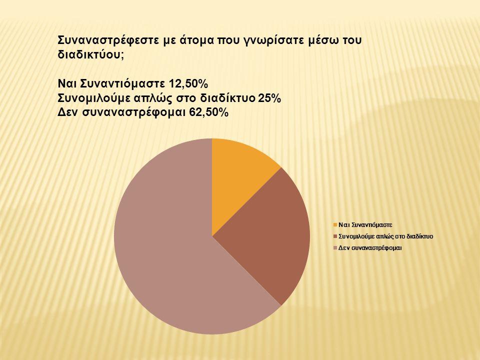 Συναναστρέφεστε με άτομα που γνωρίσατε μέσω του διαδικτύου; Ναι Συναντιόμαστε 12,50% Συνομιλούμε απλώς στο διαδίκτυο 25% Δεν συναναστρέφομαι 62,50%