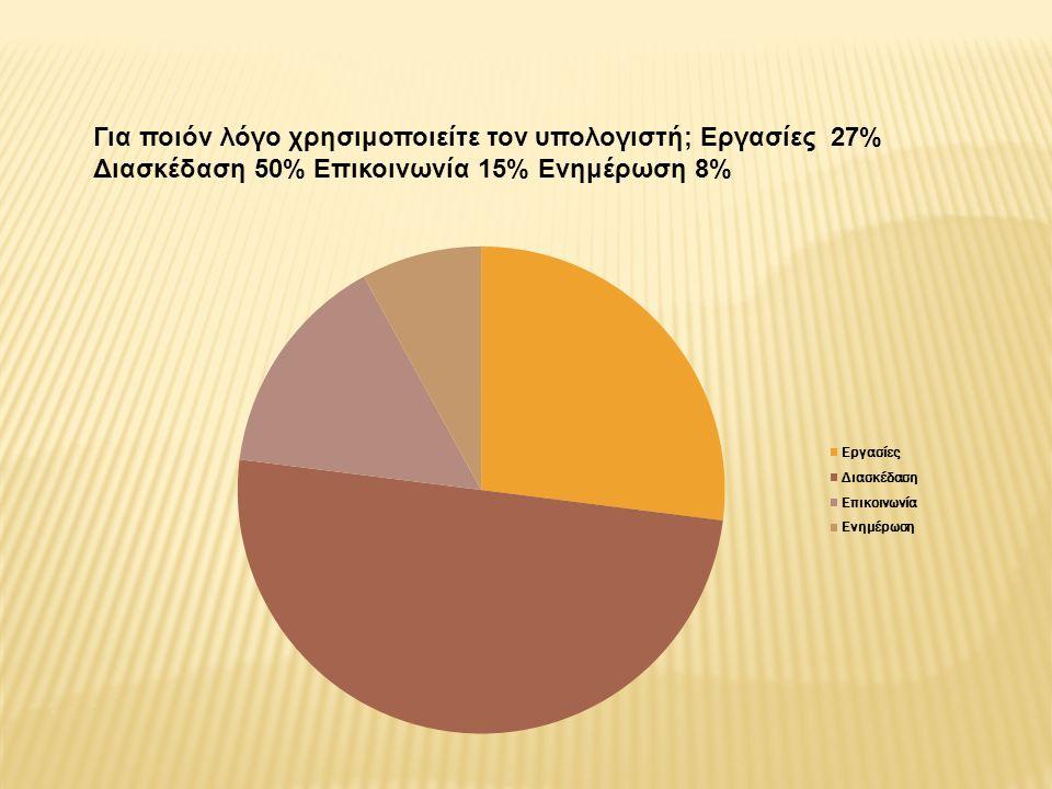 Για ποιόν λόγο χρησιμοποιείτε τον υπολογιστή; Εργασίες 27% Διασκέδαση 50% Επικοινωνία 15% Ενημέρωση 8%