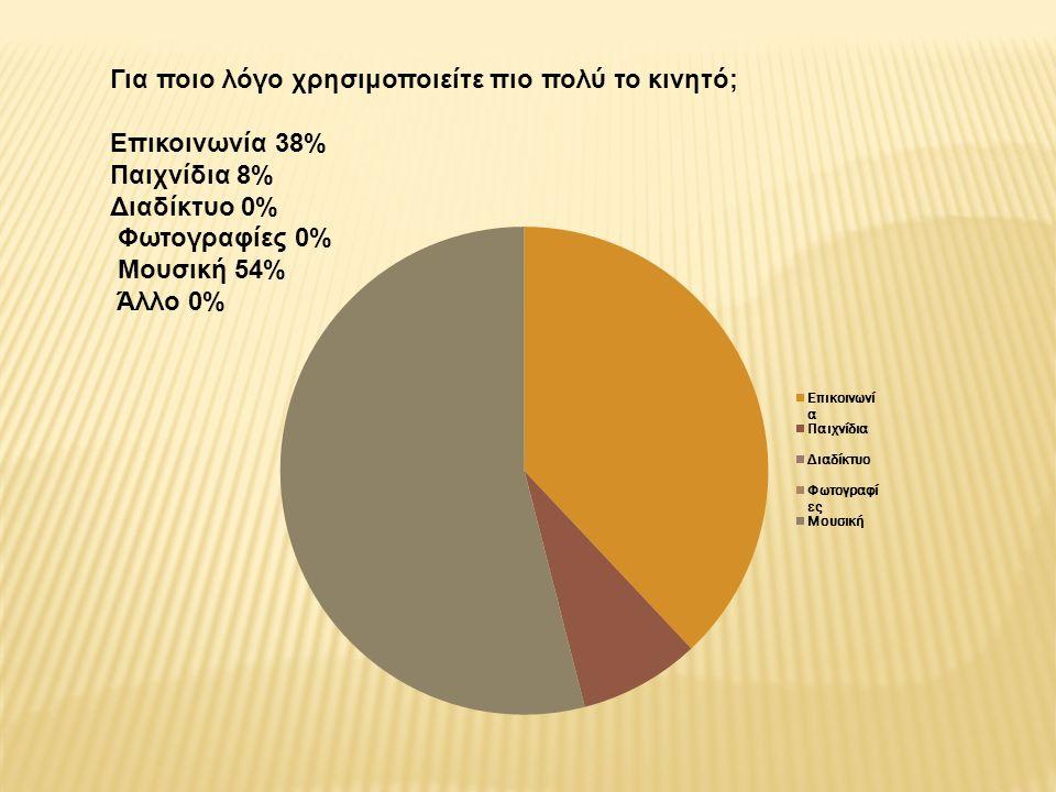 Για ποιο λόγο χρησιμοποιείτε πιο πολύ το κινητό; Επικοινωνία 38% Παιχνίδια 8% Διαδίκτυο 0% Φωτογραφίες 0% Μουσική 54% Άλλο 0%